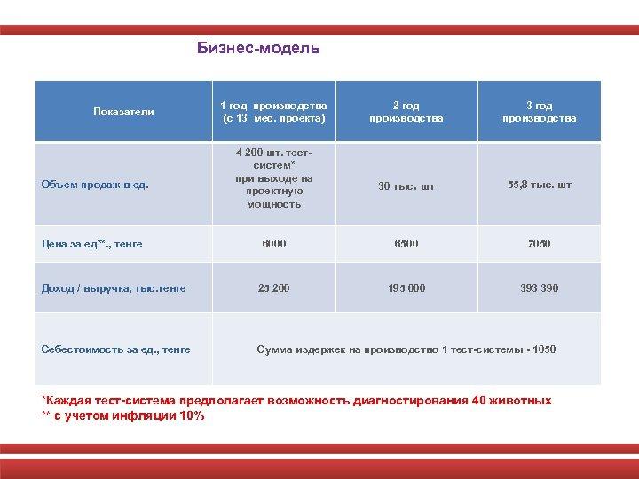 Бизнес-модель 2 год производства 30 тыс. шт 55, 8 тыс. шт 6000 6500 7050
