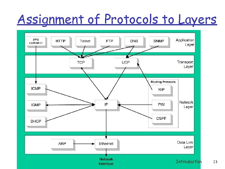 Assignment of Protocols to Layers Introduction 13
