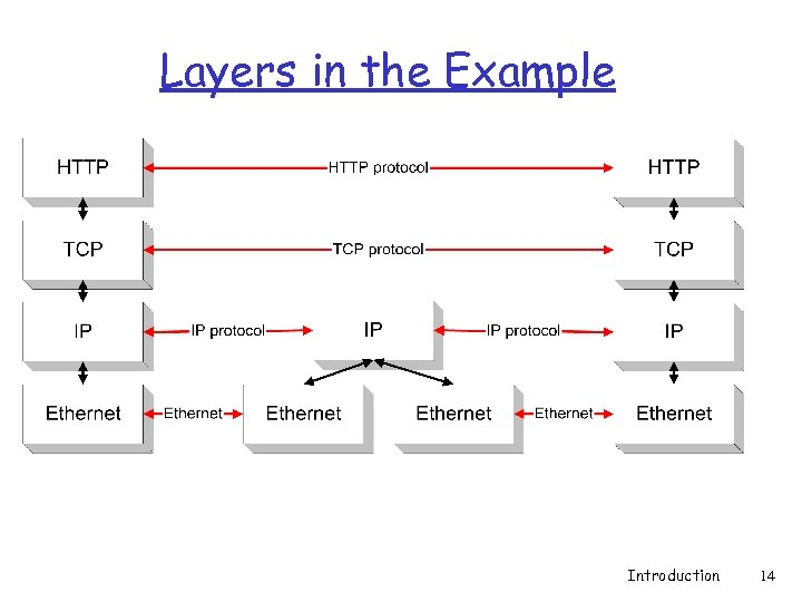 Layers in the Example Introduction 14