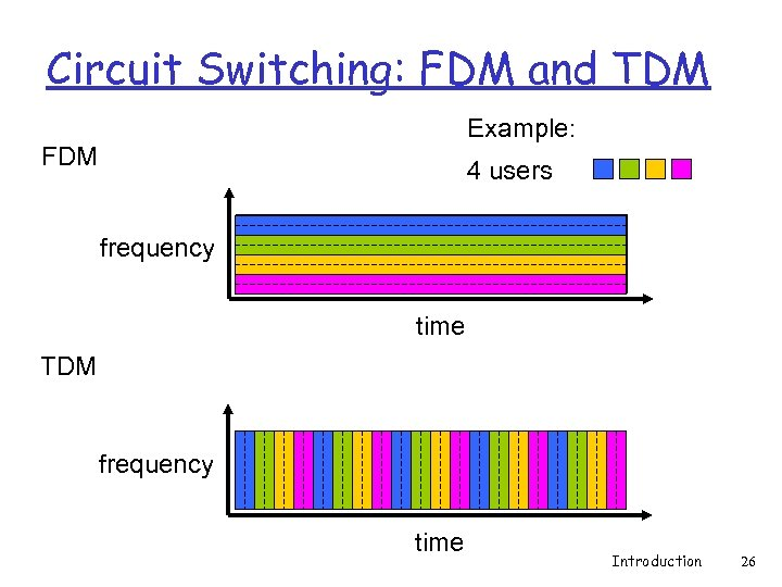 Circuit Switching: FDM and TDM Example: FDM 4 users frequency time TDM frequency time