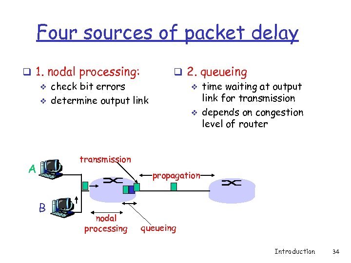Four sources of packet delay q 1. nodal processing: v check bit errors v