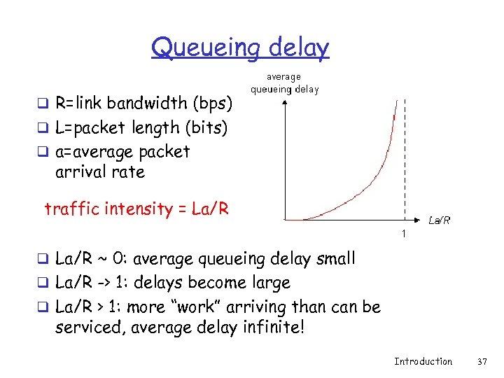 Queueing delay q R=link bandwidth (bps) q L=packet length (bits) q a=average packet arrival