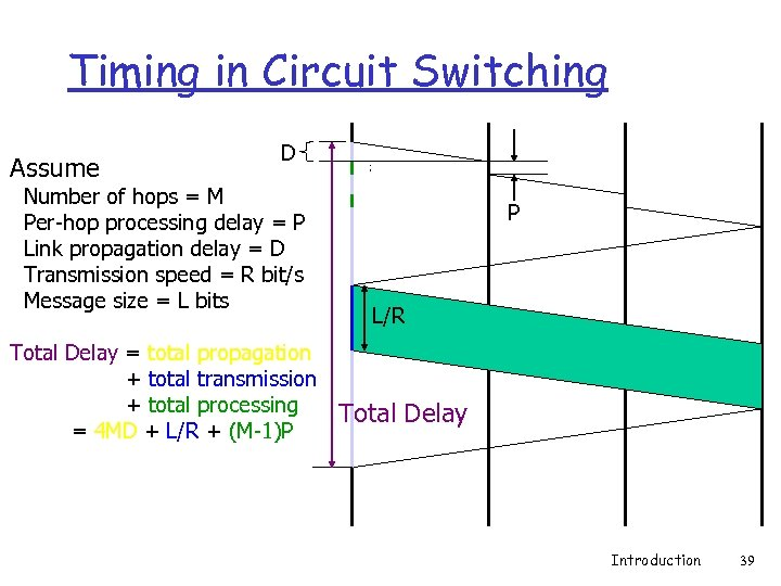 Timing in Circuit Switching Assume D Number of hops = M Per-hop processing delay