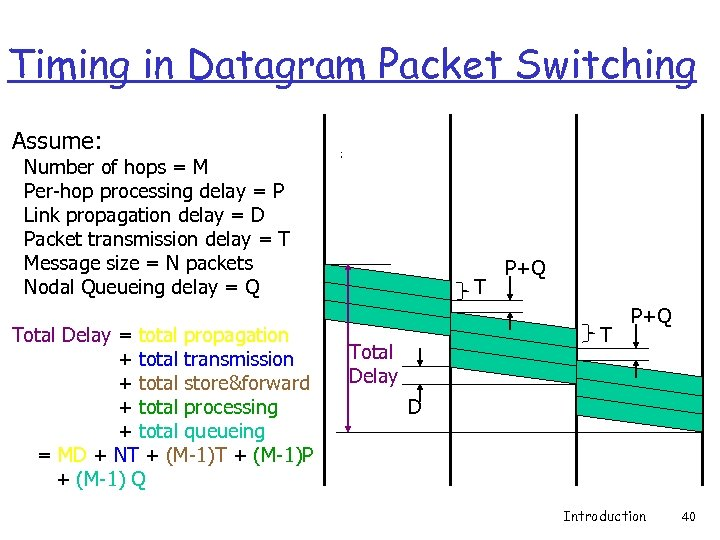 Timing in Datagram Packet Switching Assume: Number of hops = M Per-hop processing delay