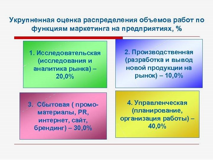 Укрупненная оценка распределения объемов работ по функциям маркетинга на предприятиях, % 1. Исследовательская (исследования