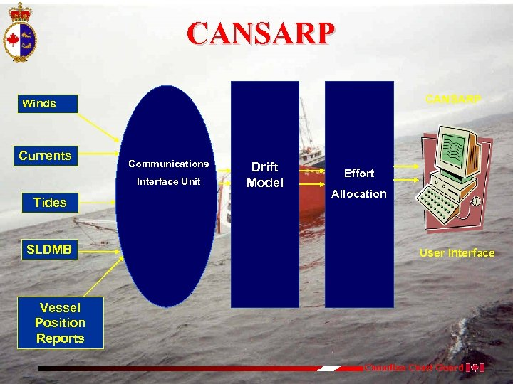 CANSARP Winds Currents Communications Interface Unit Tides SLDMB Drift Model Effort Allocation User Interface