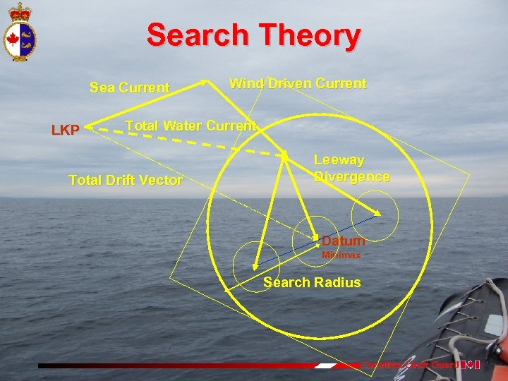 Search Theory Sea Current LKP Wind Driven Current Total Water Current Total Drift Vector