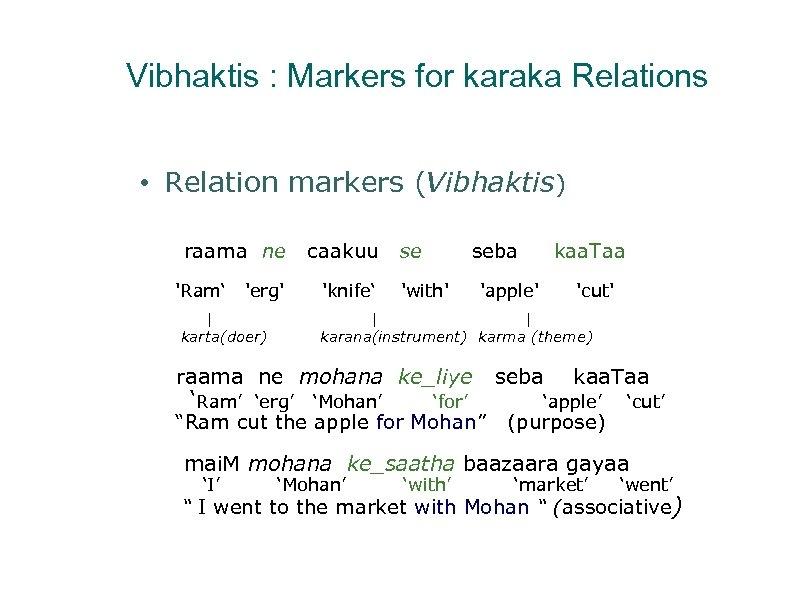 Vibhaktis : Markers for karaka Relations • Relation markers (Vibhaktis) raama ne 'Ram' 'erg'