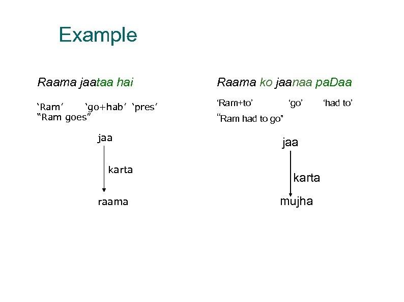 """Example Raama jaataa hai Raama ko jaanaa pa. Daa 'Ram' 'go+hab' 'pres' """"Ram goes"""""""