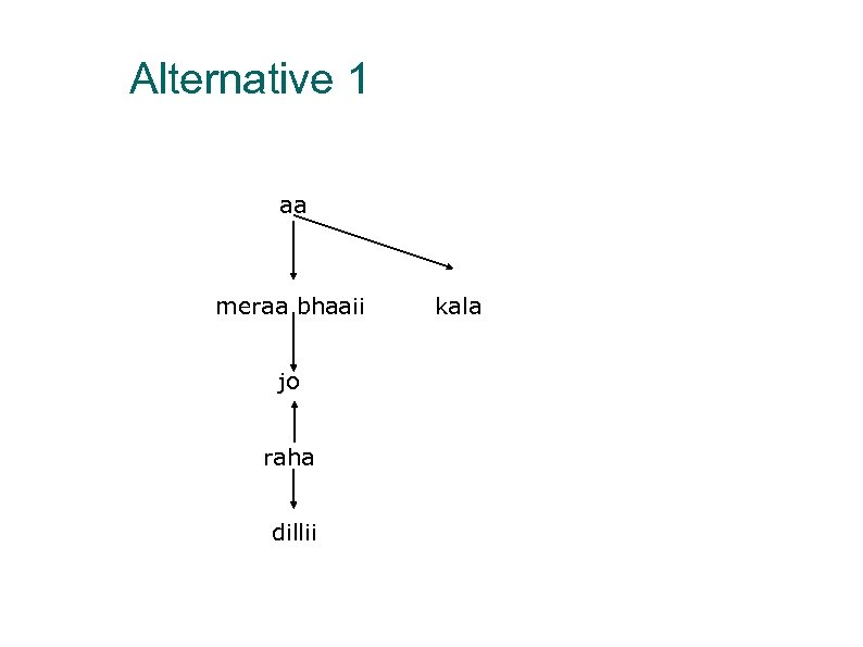 Alternative 1 aa meraa bhaaii jo raha dillii kala