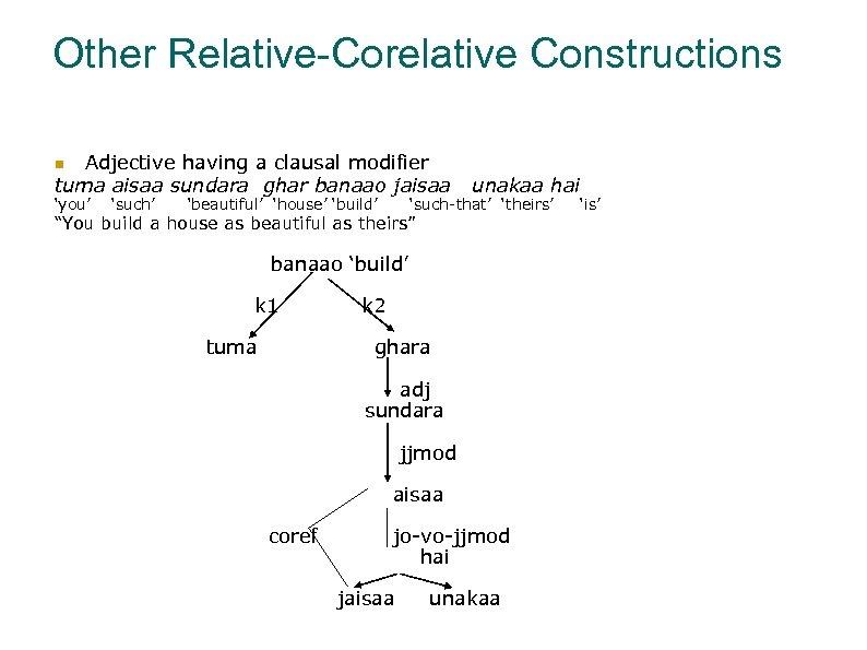 Other Relative-Corelative Constructions Adjective having a clausal modifier tuma aisaa sundara ghar banaao jaisaa