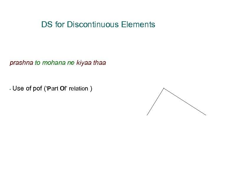 k 1 pof prashna mohana kiyaa DS for Discontinuous Elements prashna to mohana ne