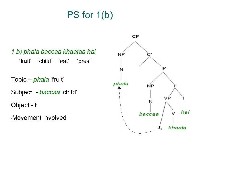 Tree - I PS for 1(b) 1 b) phala baccaa khaataa hai 'fruit' 'child'
