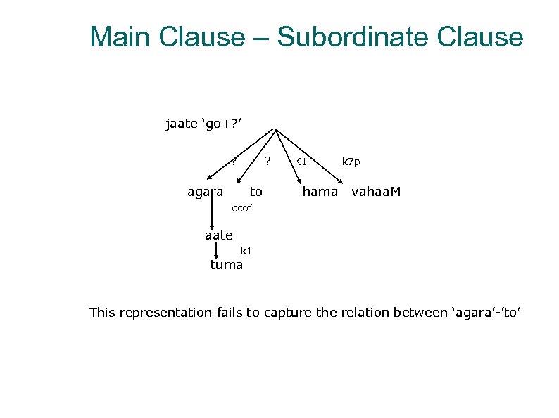 Main Clause – Subordinate Clause jaate 'go+? ' ? ? agara to K 1