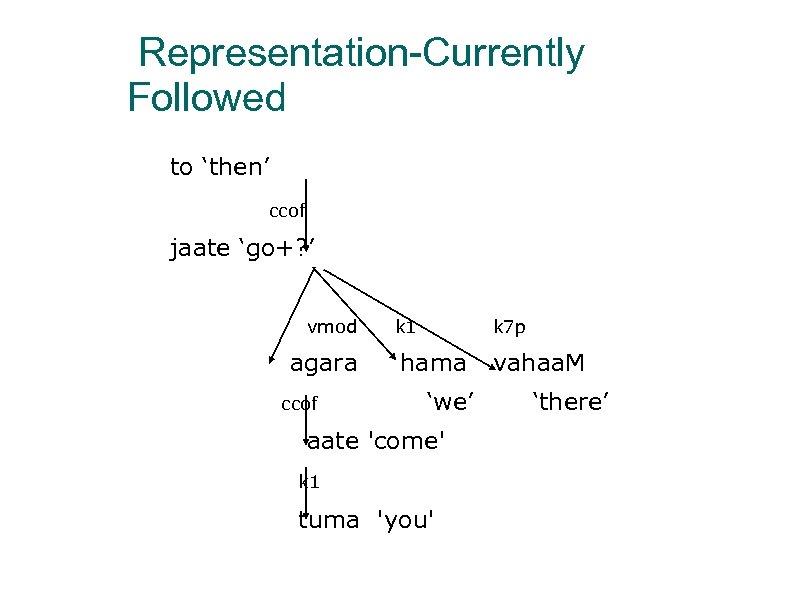 Representation-Currently Followed to 'then' ccof jaate 'go+? ' vmod agara ccof k 1 k