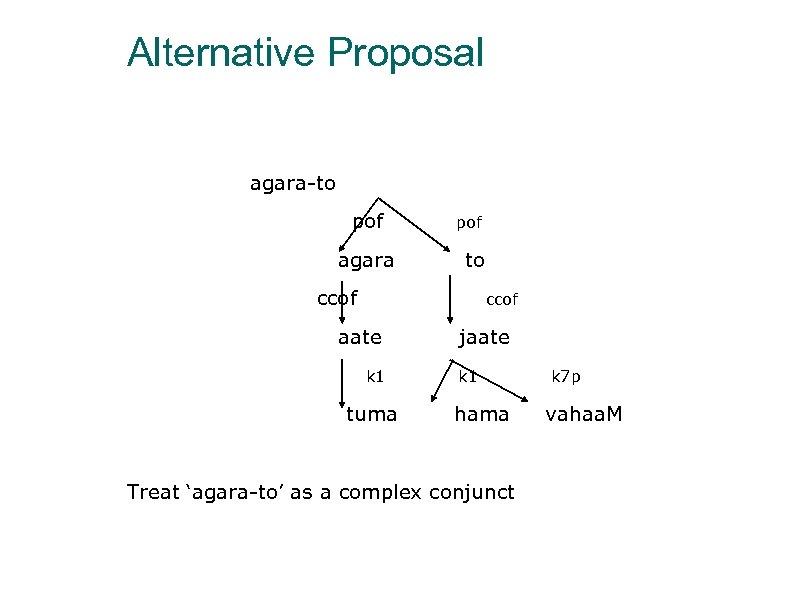 Alternative Proposal agara-to pof agara pof to ccof aate k 1 tuma jaate k