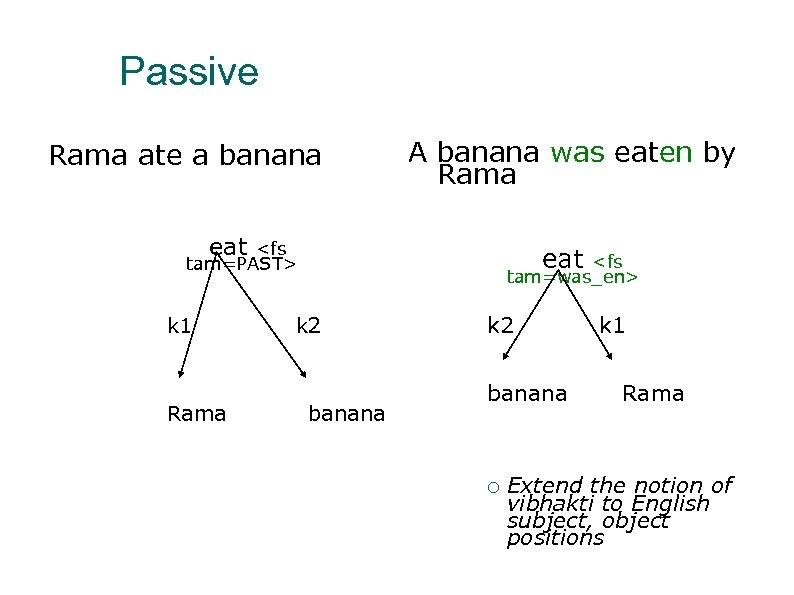 Passive Rama ate a banana A banana was eaten by Rama eat <fs tam=PAST>