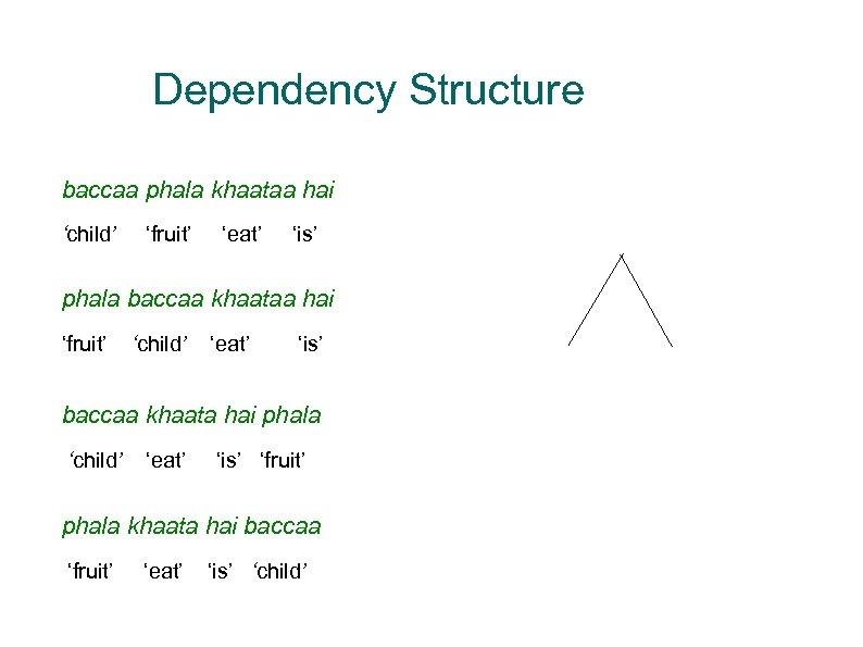 k 2 k 1 • One baccaa phala dependency for all (1 a-d) khaataa_