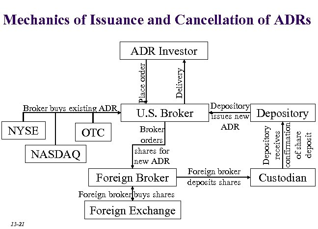 Mechanics of Issuance and Cancellation of ADRs NYSE OTC NASDAQ U. S. Broker orders