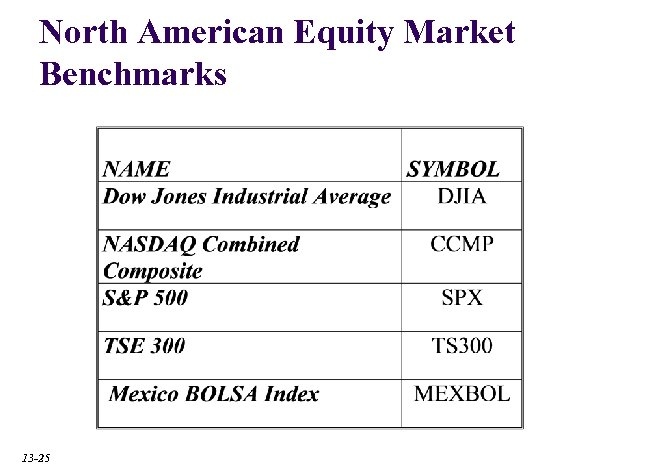 North American Equity Market Benchmarks 13 -25