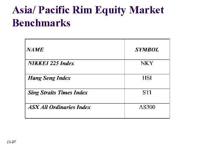 Asia/ Pacific Rim Equity Market Benchmarks 13 -27