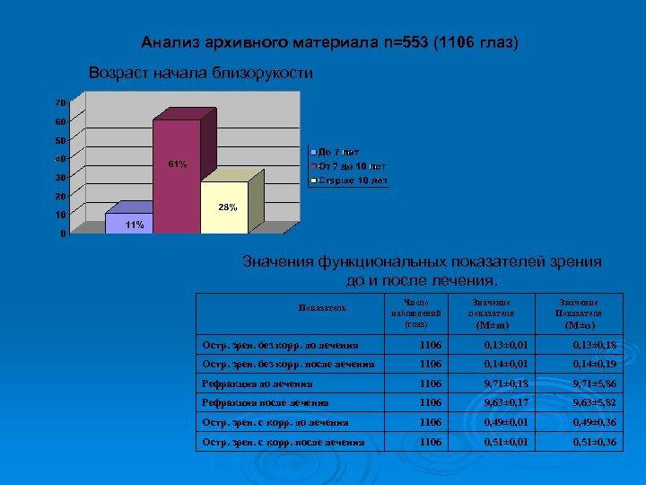Анализ архивного материала n=553 (1106 глаз) Возраст начала близорукости Значения функциональных показателей зрения до