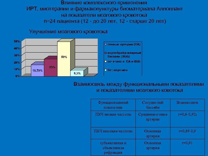 Влияние комплексного применения ИРТ, миотерапии и фармакопунктуры биоматериала Аллоплант на показатели мозгового кровотока n=24