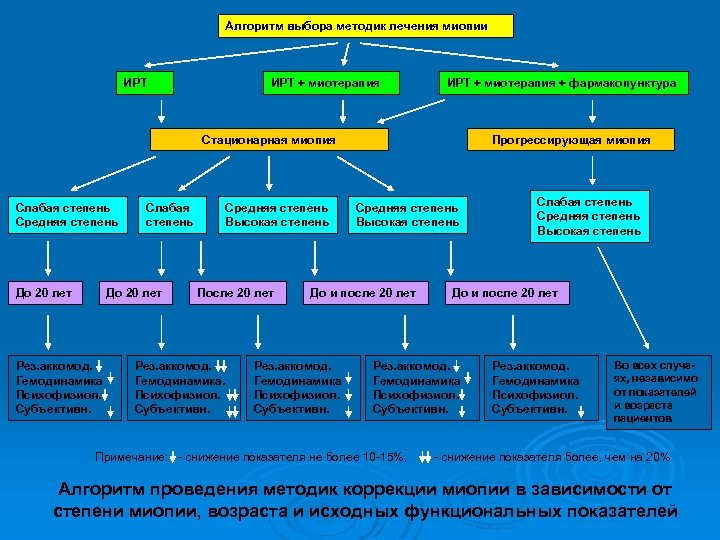 Алгоритм выбора методик лечения миопии ИРТ + миотерапия + фармакопунктура Стационарная миопия Слабая степень