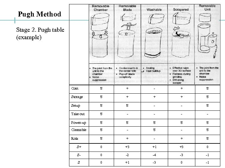 Pugh Method Stage 2. Pugh table (example) Cost S + - + S Storage