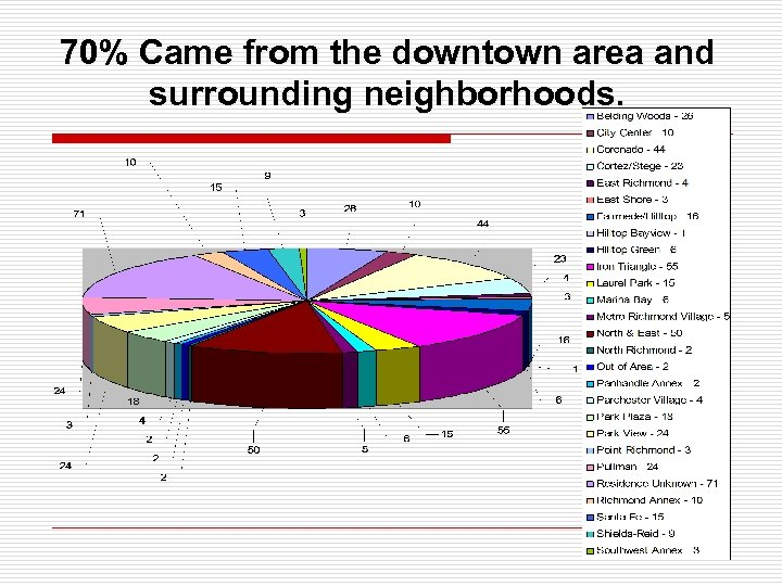 70% Came from the downtown area and surrounding neighborhoods.