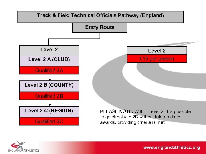 Track & Field Technical Officials Pathway (England) Entry Route Level 2 A (CLUB) £