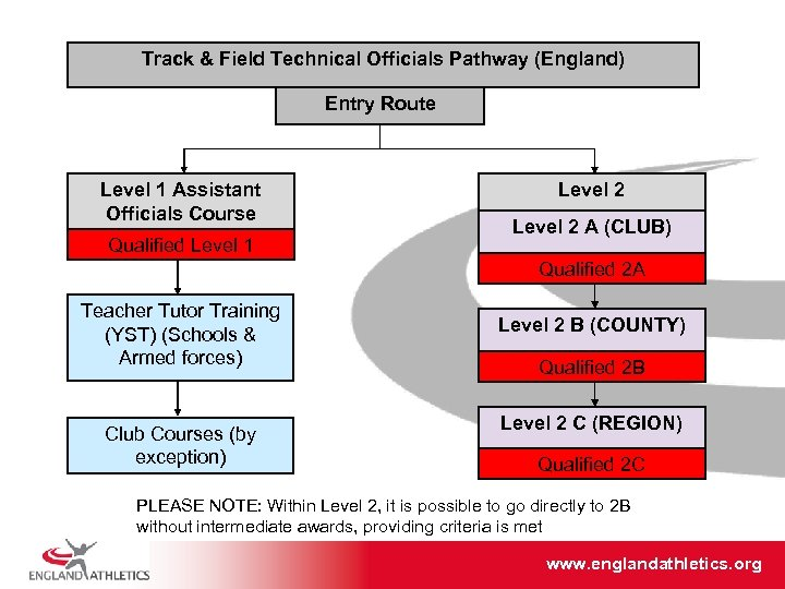 Track & Field Technical Officials Pathway (England) Entry Route Level 1 Assistant Officials Course