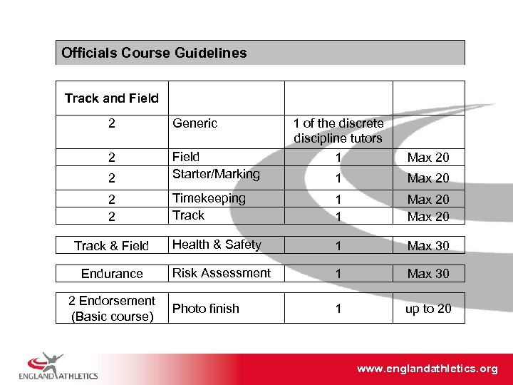 Officials Course Guidelines Track and Field 2 Generic 2 2 Field Starter/Marking 2 2
