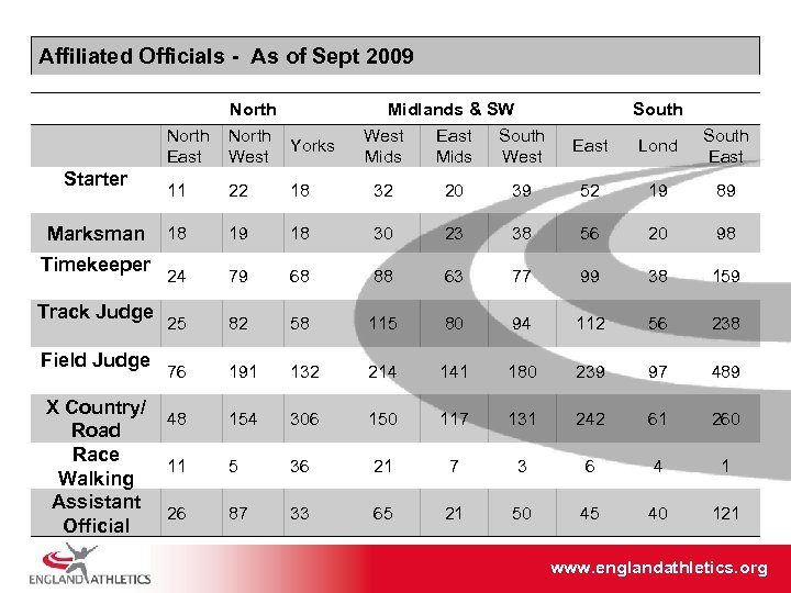 Affiliated Officials - As of Sept 2009 North Yorks East West Starter Marksman Timekeeper