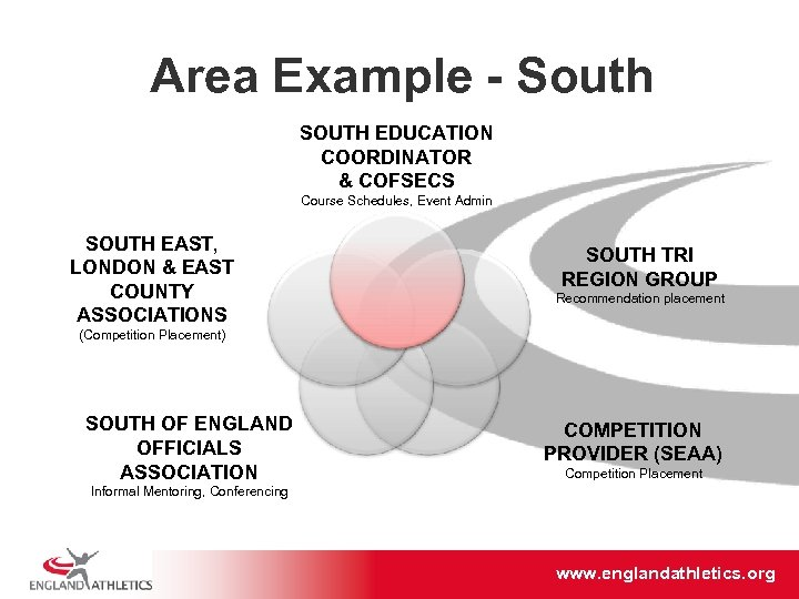 Area Example - South SOUTH EDUCATION COORDINATOR & COFSECS Course Schedules, Event Admin SOUTH