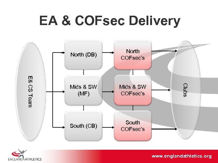 EA & COFsec Delivery North COFsec's Mids & SW (MF) Mids & SW COFsec's