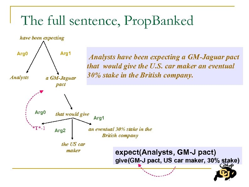The full sentence, Prop. Banked have been expecting Arg 1 Arg 0 Analysts a