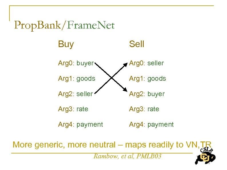 Prop. Bank/Frame. Net Buy Sell Arg 0: buyer Arg 0: seller Arg 1: goods
