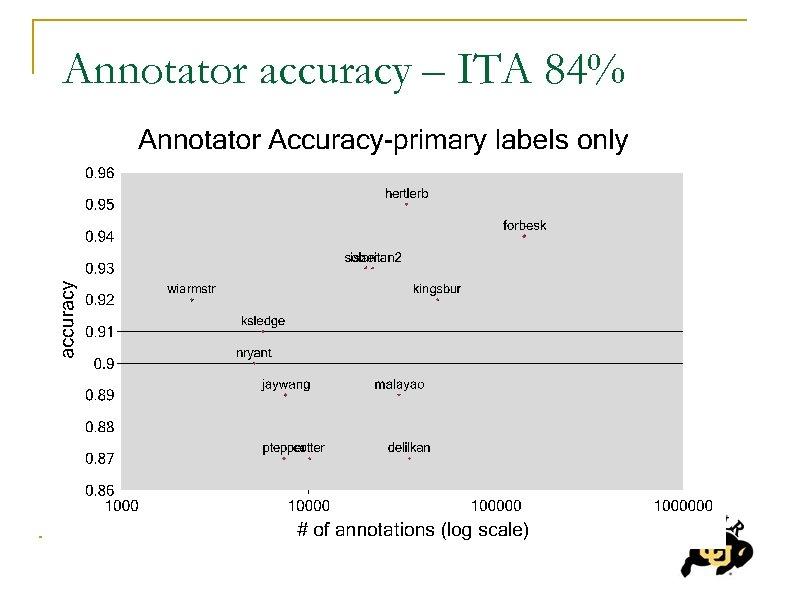 Annotator accuracy – ITA 84%