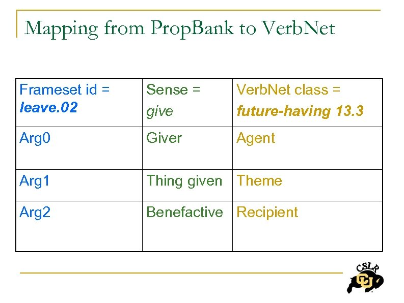 Mapping from Prop. Bank to Verb. Net Frameset id = leave. 02 Sense =