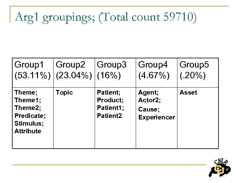 Arg 1 groupings; (Total count 59710) Group 1 Group 2 Group 3 (53. 11%)