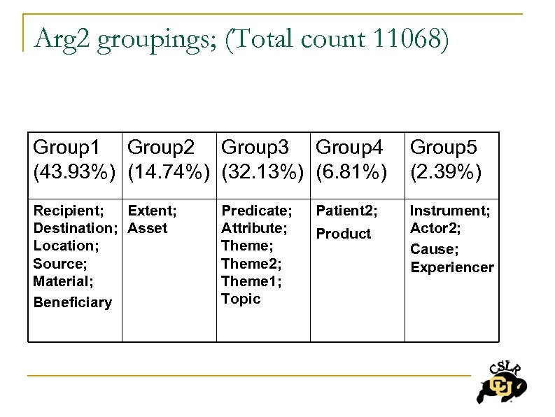 Arg 2 groupings; (Total count 11068) Group 1 Group 2 Group 3 Group 4