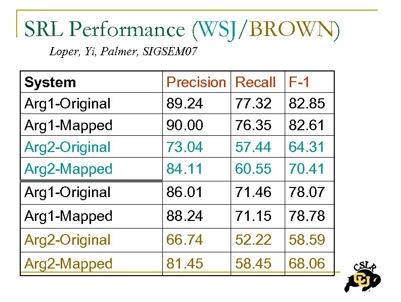 SRL Performance (WSJ/BROWN) Loper, Yi, Palmer, SIGSEM 07 System Arg 1 -Original Arg 1