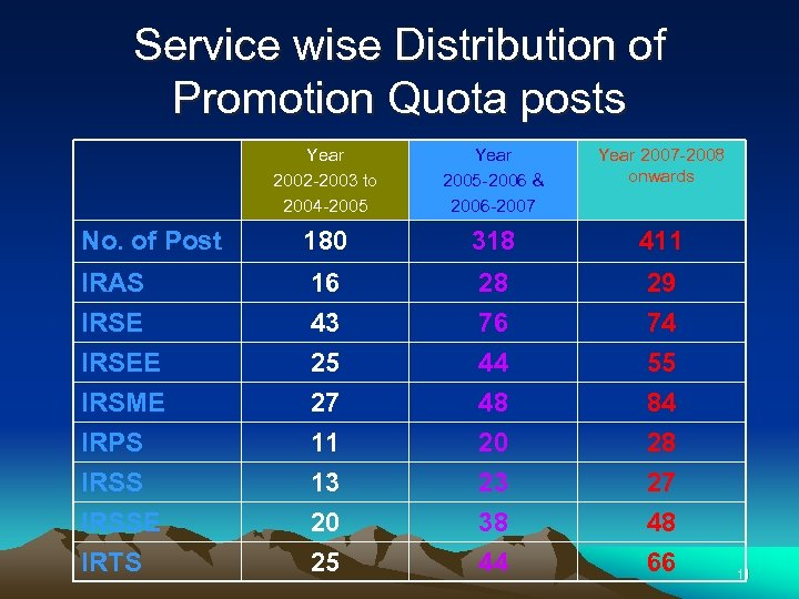 Service wise Distribution of Promotion Quota posts Year 2002 -2003 to 2004 -2005 Year