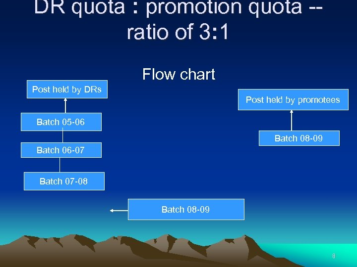 DR quota : promotion quota -ratio of 3: 1 Flow chart Post held by