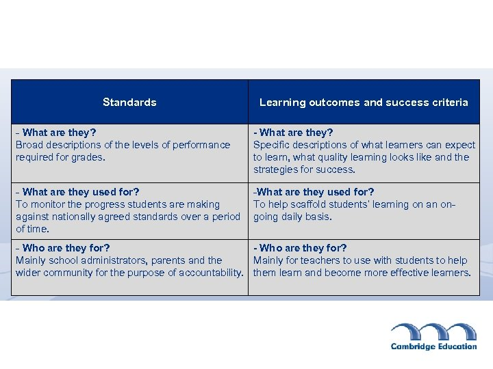 Standards Learning outcomes and success criteria - What are they? Broad descriptions of the