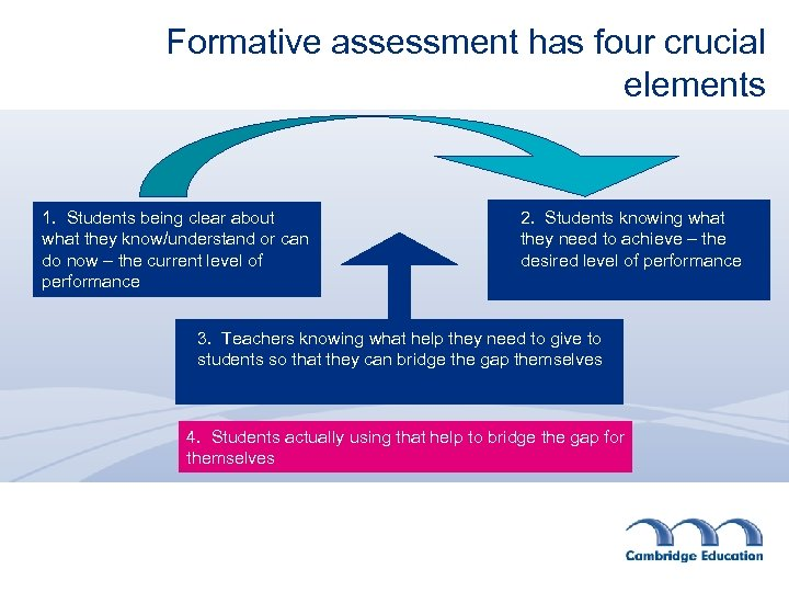 Formative assessment has four crucial elements 1. Students being clear about what they know/understand