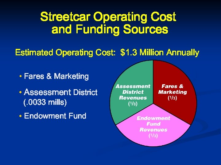 Streetcar Operating Cost and Funding Sources Estimated Operating Cost: $1. 3 Million Annually •