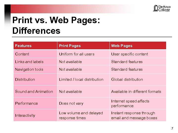 Print vs. Web Pages: Differences Features Print Pages Web Pages Content Uniform for all