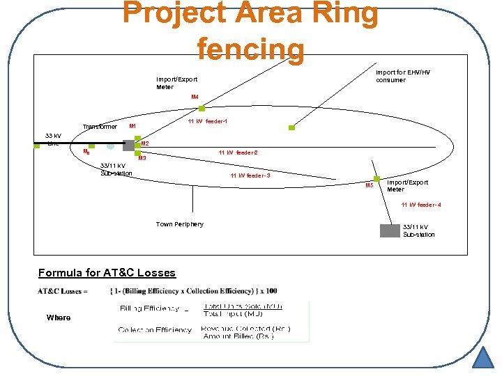 Project Area Ring fencing Import for EHV/HV consumer Import/Export Meter M 4 Transforrner 11
